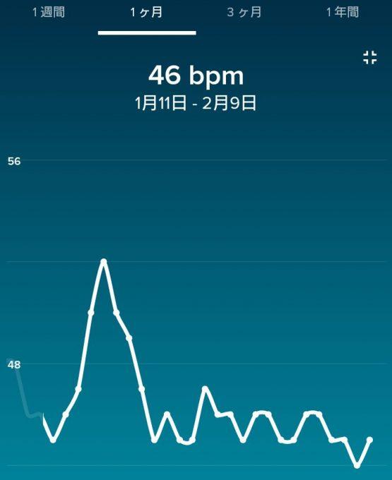 Fitbitアプリの安静時心拍数